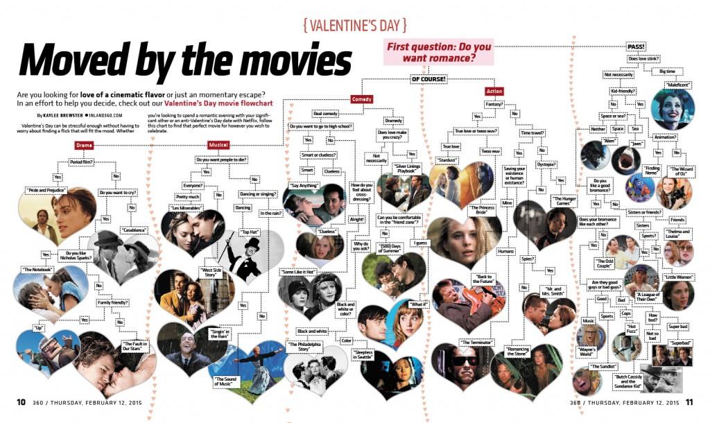 Valentines-flow-chart