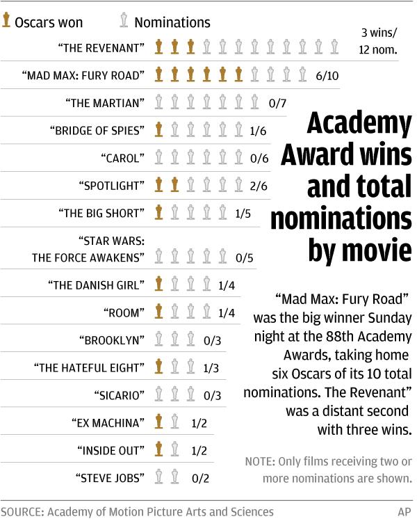 Academy-Award-wins