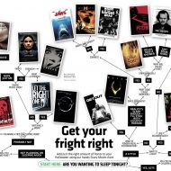 Get your fright right: Add just the right amount of horror to your Halloween using our handy Scary Movie chart