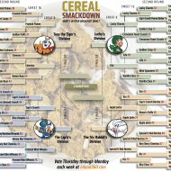 Cereal Smackdown: Favorites forge ahead; Trix tripped up
